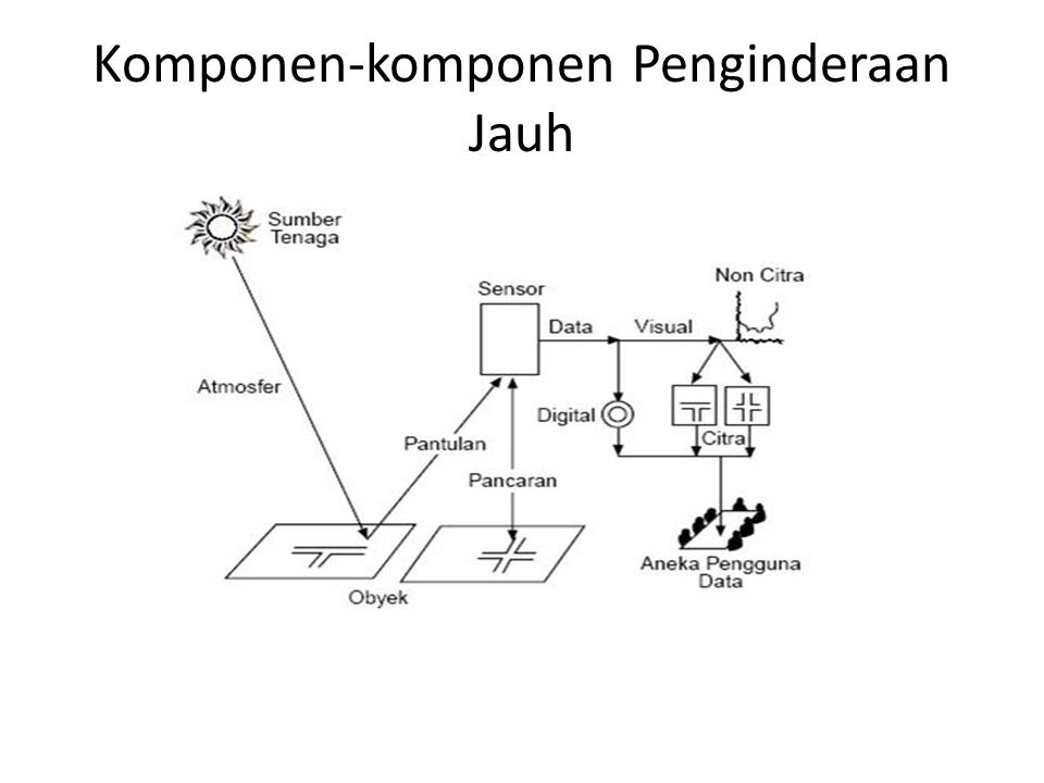 Komponen-komponen Penginderaan Jauh