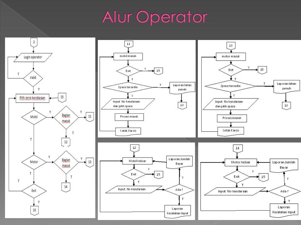 Alur Operator