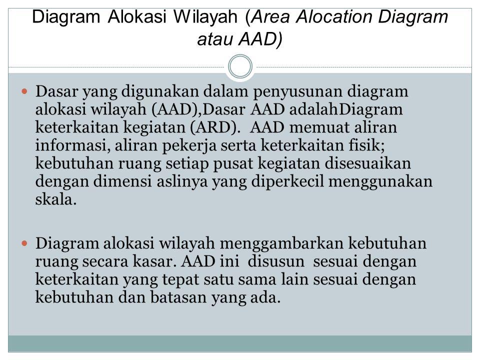 Diagram Alokasi Wilayah (Area Alocation Diagram atau AAD)