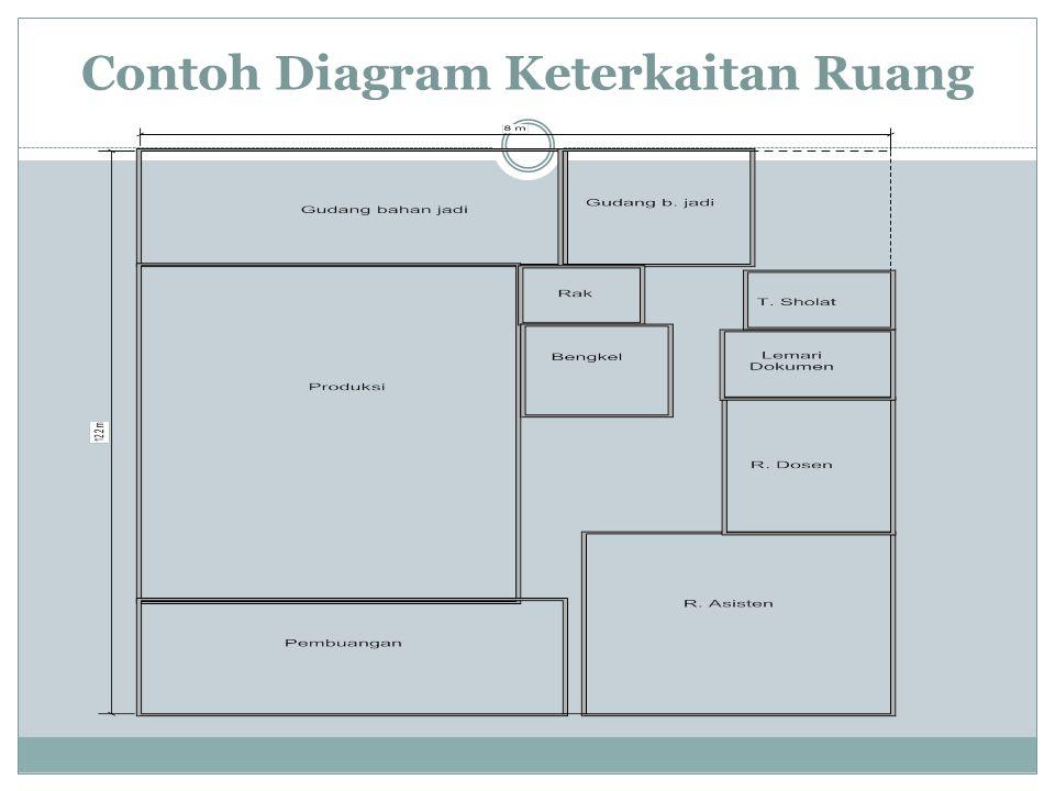 Contoh Diagram Keterkaitan Ruang
