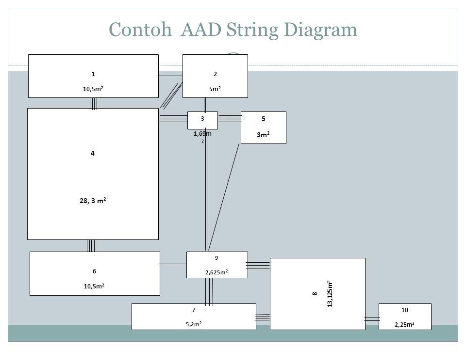 Contoh AAD String Diagram