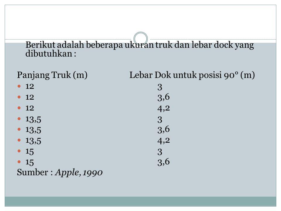 Berikut adalah beberapa ukuran truk dan lebar dock yang dibutuhkan :