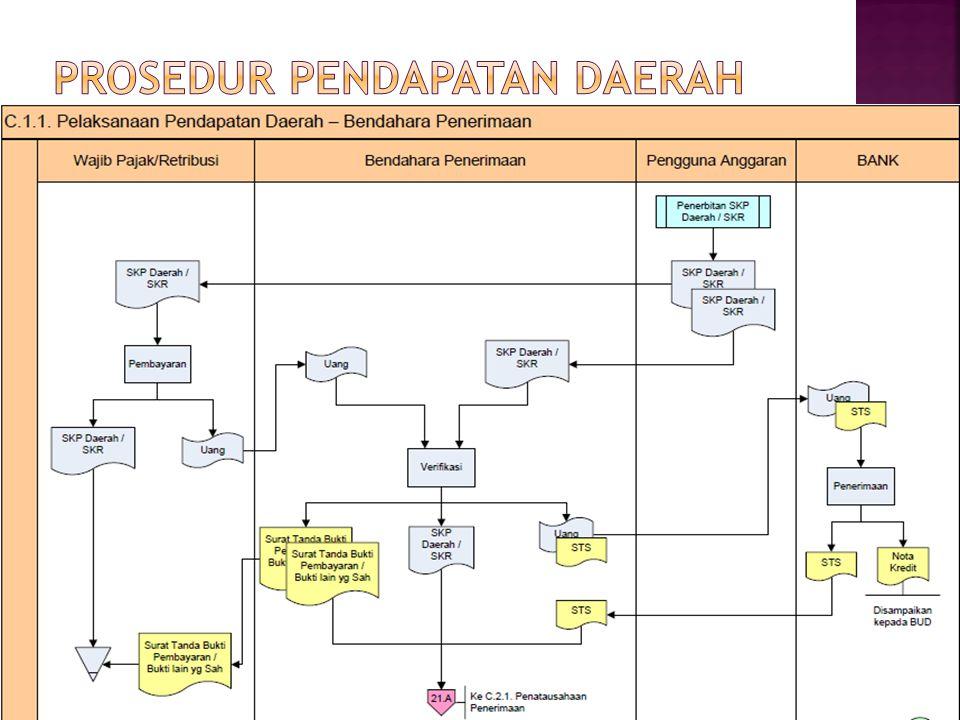 Prosedur pendapatan daerah
