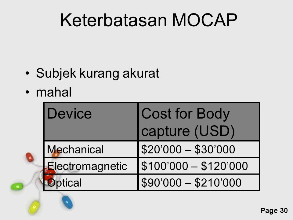 Keterbatasan MOCAP Device Cost for Body capture (USD)