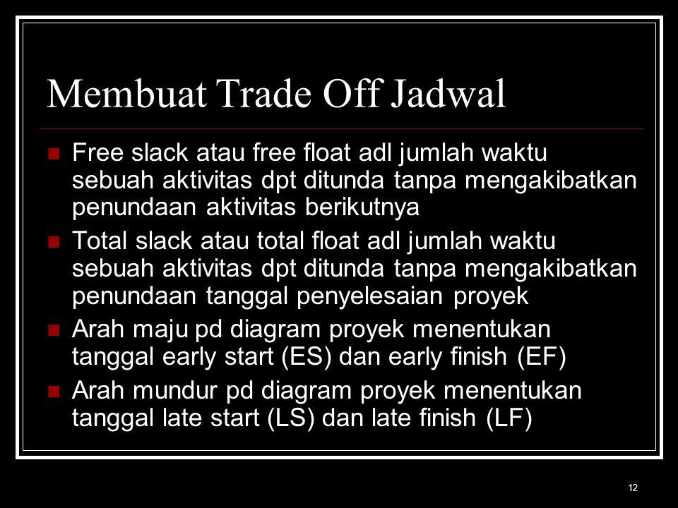 Membuat Trade Off Jadwal