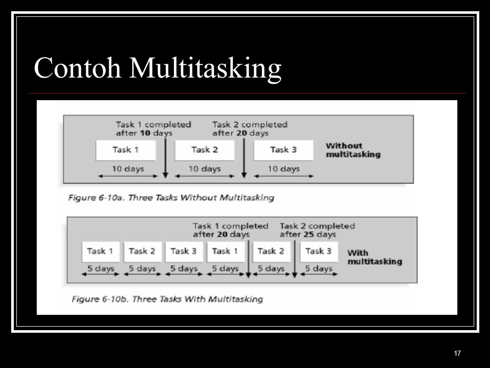 Contoh Multitasking