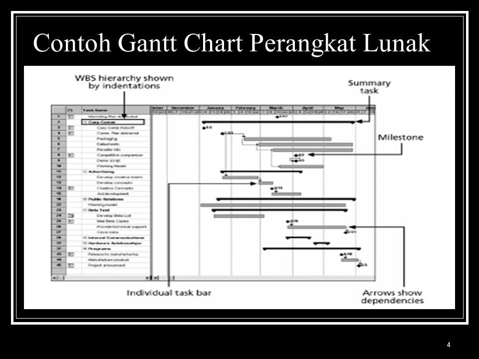 Contoh Gantt Chart Perangkat Lunak