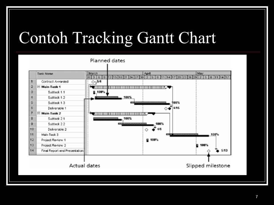 Contoh Tracking Gantt Chart