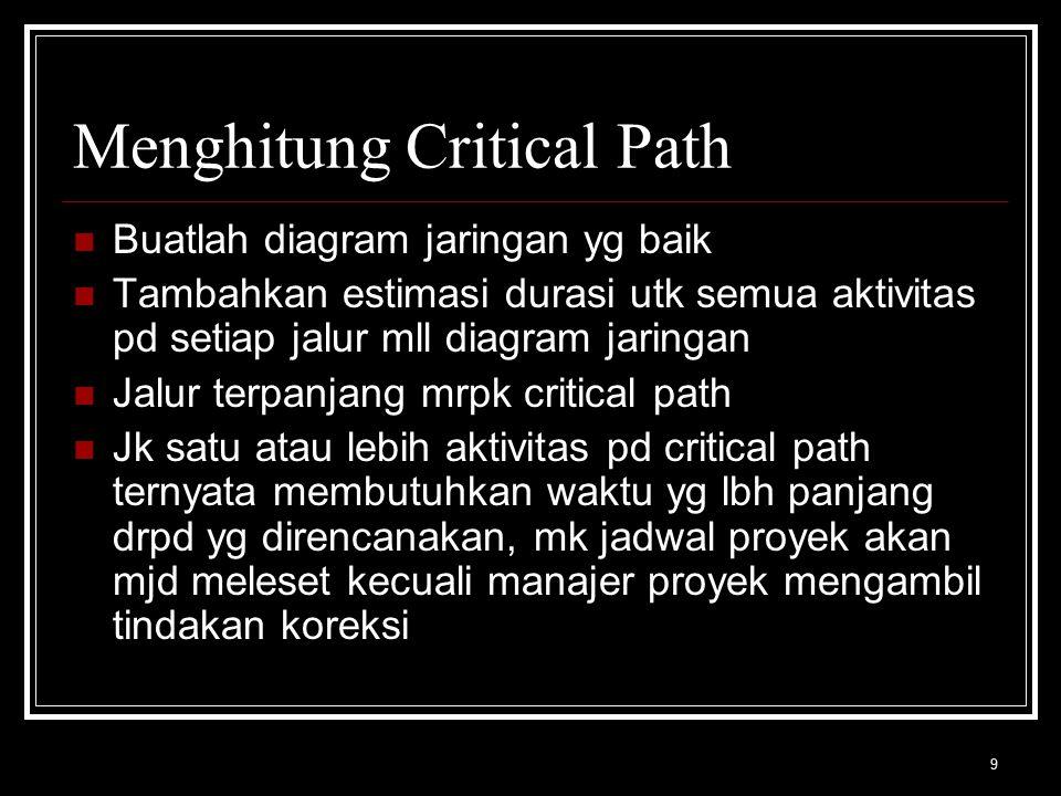Menghitung Critical Path