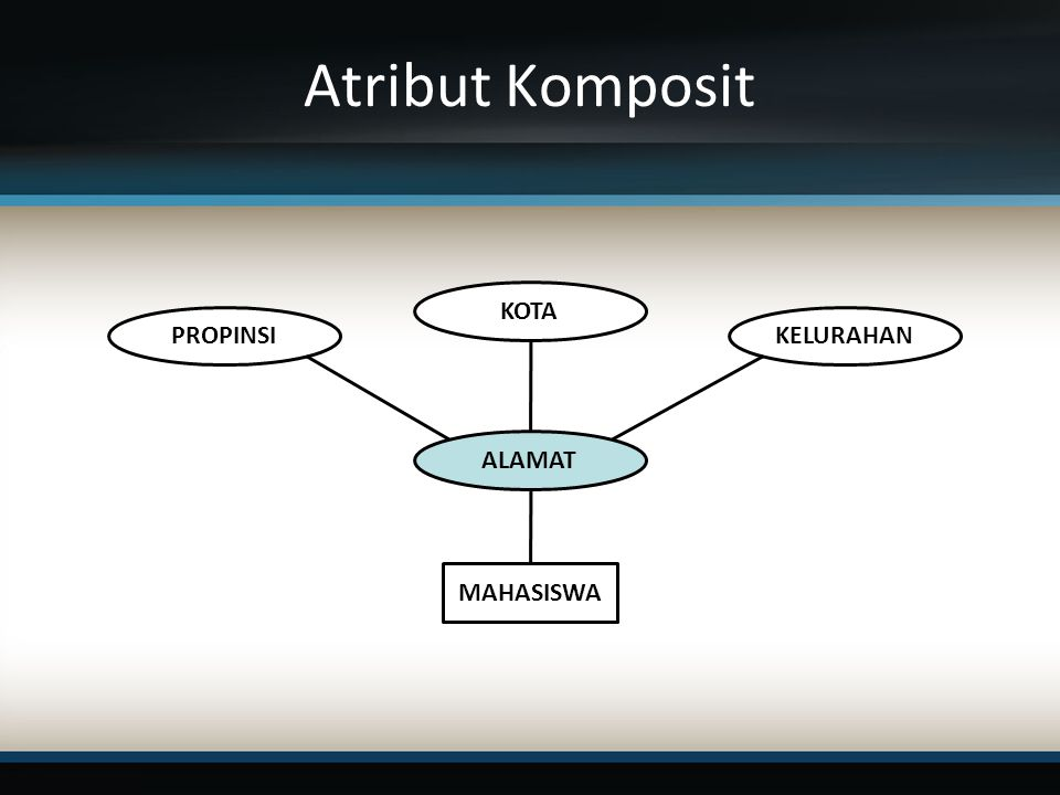 Atribut Komposit KOTA PROPINSI KELURAHAN ALAMAT MAHASISWA