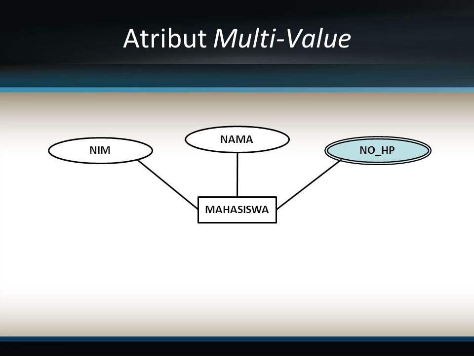 Atribut Multi-Value NAMA NIM NO_HP MAHASISWA