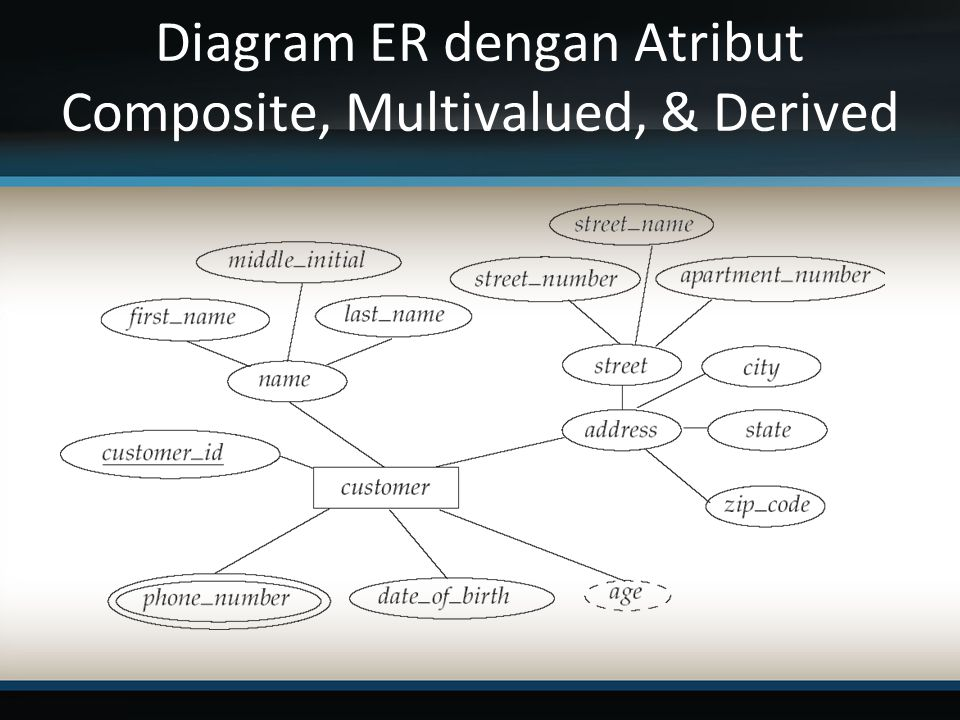 Diagram ER dengan Atribut Composite, Multivalued, & Derived