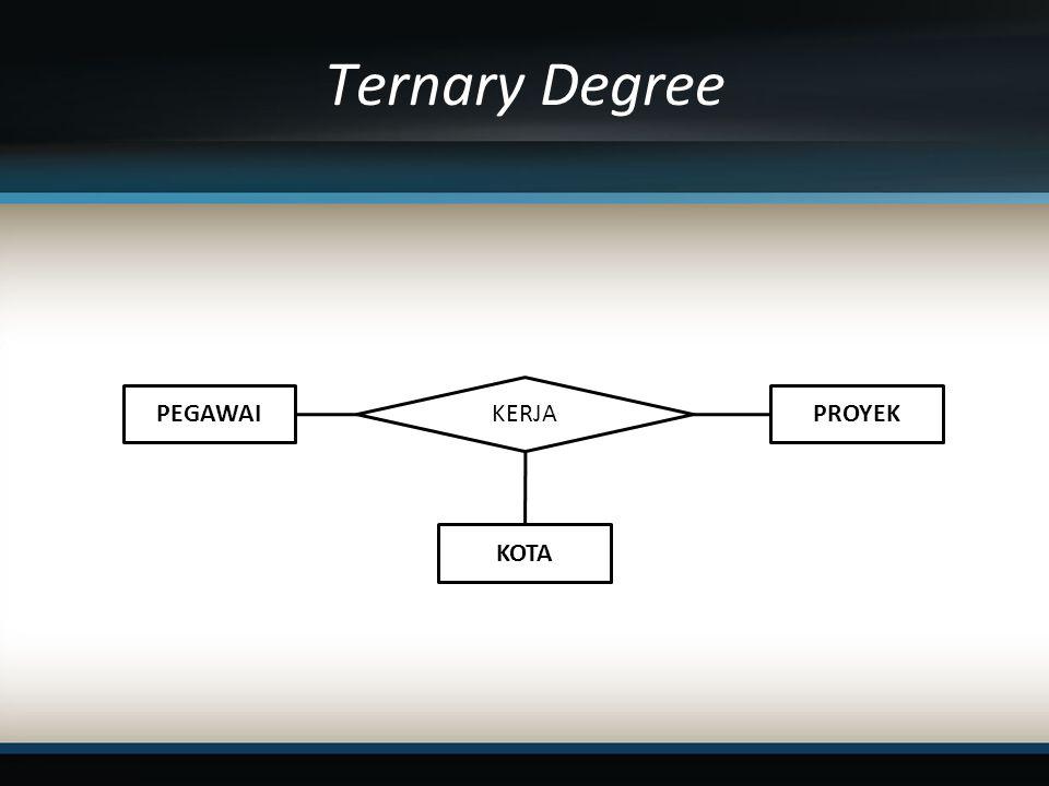 Ternary Degree KERJA PEGAWAI PROYEK KOTA
