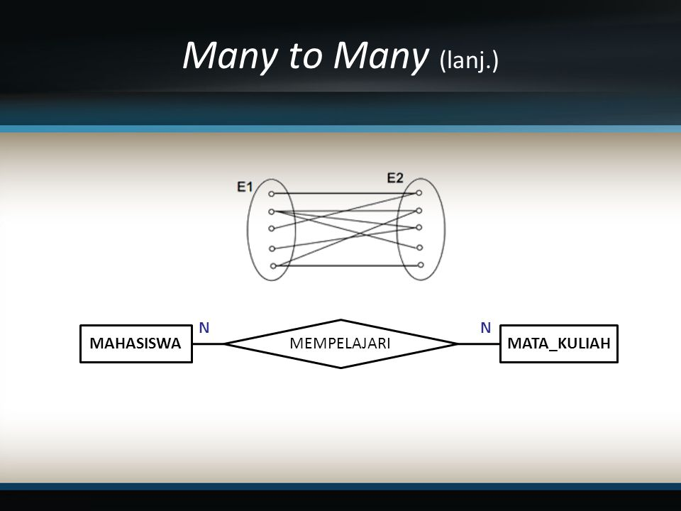 Many to Many (lanj.) N N MEMPELAJARI MAHASISWA MATA_KULIAH