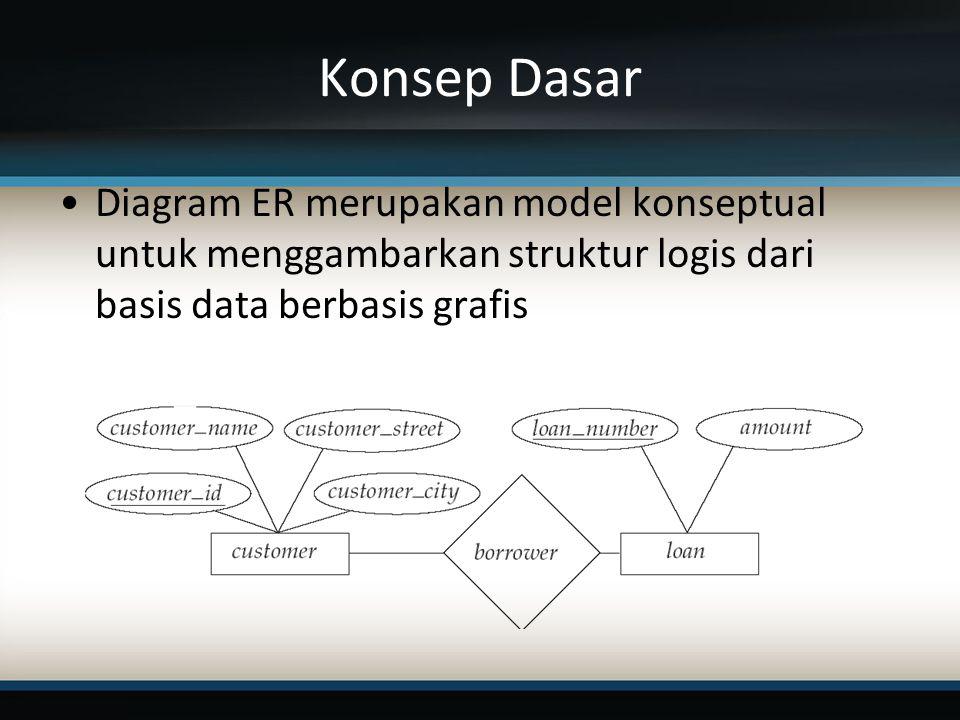Konsep Dasar Diagram ER merupakan model konseptual untuk menggambarkan struktur logis dari basis data berbasis grafis.