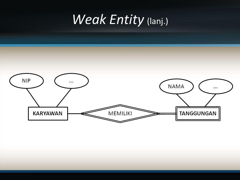 Weak Entity (lanj.) NIP ... NAMA ... MEMILIKI KARYAWAN TANGGUNGAN