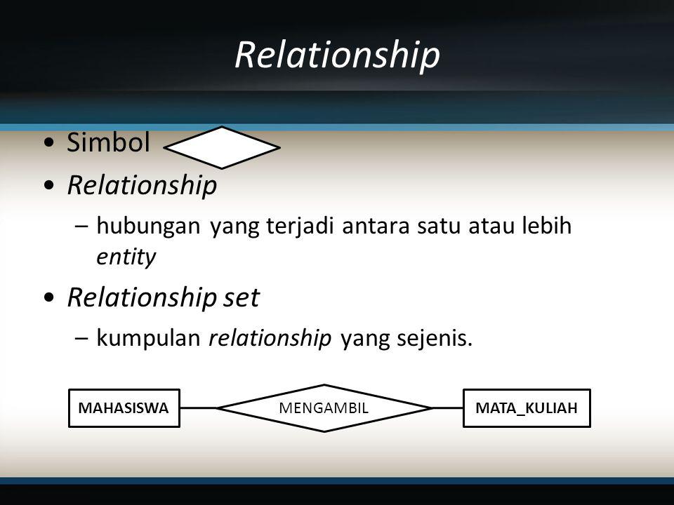 Relationship Simbol Relationship Relationship set