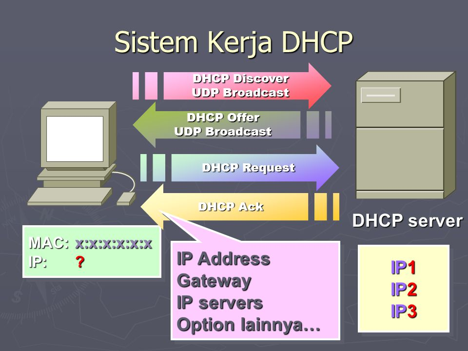 Sistem Kerja DHCP DHCP server IP Address IP1 Gateway IP2 IP servers