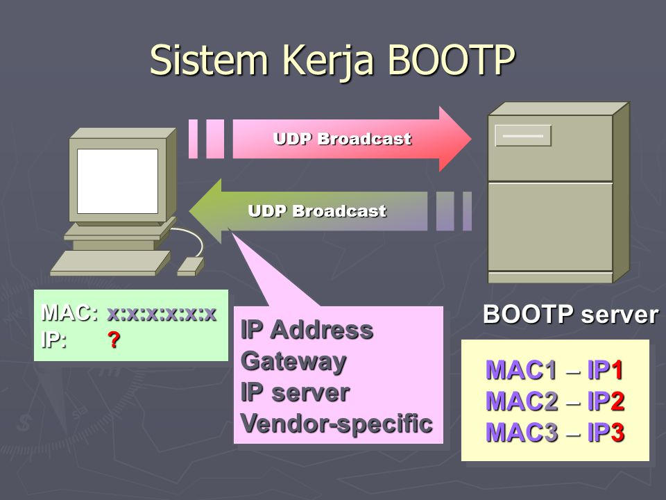 Sistem Kerja BOOTP BOOTP server IP Address Gateway IP server