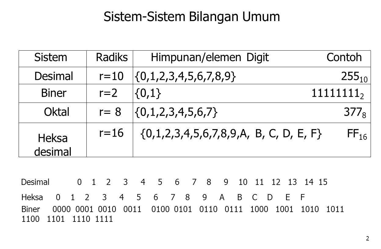 Sistem-Sistem Bilangan Umum