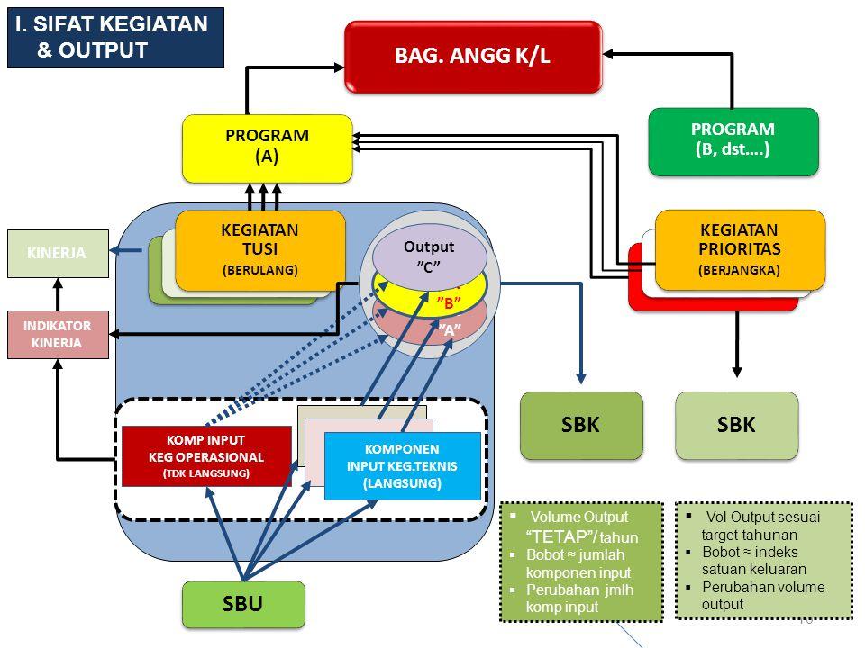 BAG. ANGG K/L SBK SBK SBU I. SIFAT KEGIATAN & OUTPUT PROGRAM