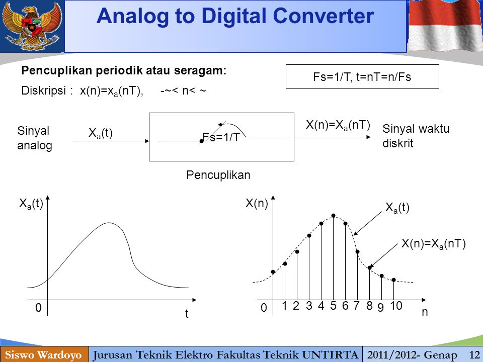 Analog to Digital Converter