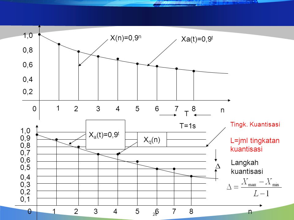 L=jml tingkatan kuantisasi 1,0 0,9 Xq(n) 0,8 0,7 0,6 Langkah