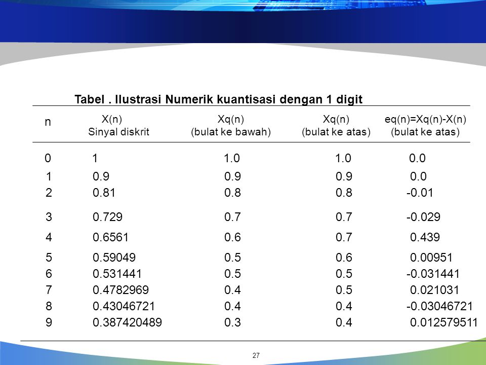 Tabel . Ilustrasi Numerik kuantisasi dengan 1 digit