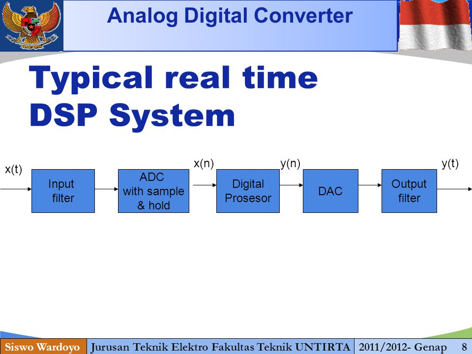 Typical real time DSP System Analog Digital Converter Input filter ADC