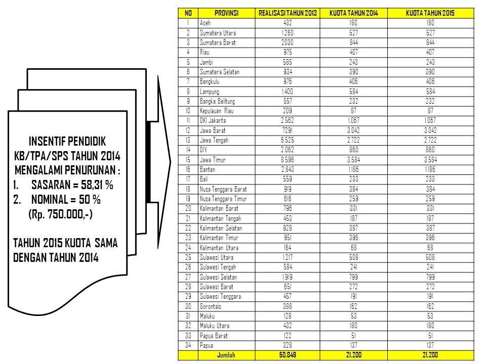 INSENTIF PENDIDIK KB/TPA/SPS TAHUN 2014