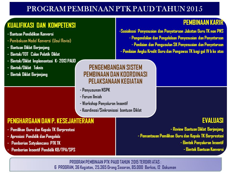 PROGRAM PEMBINAAN PTK PAUD TAHUN 2015