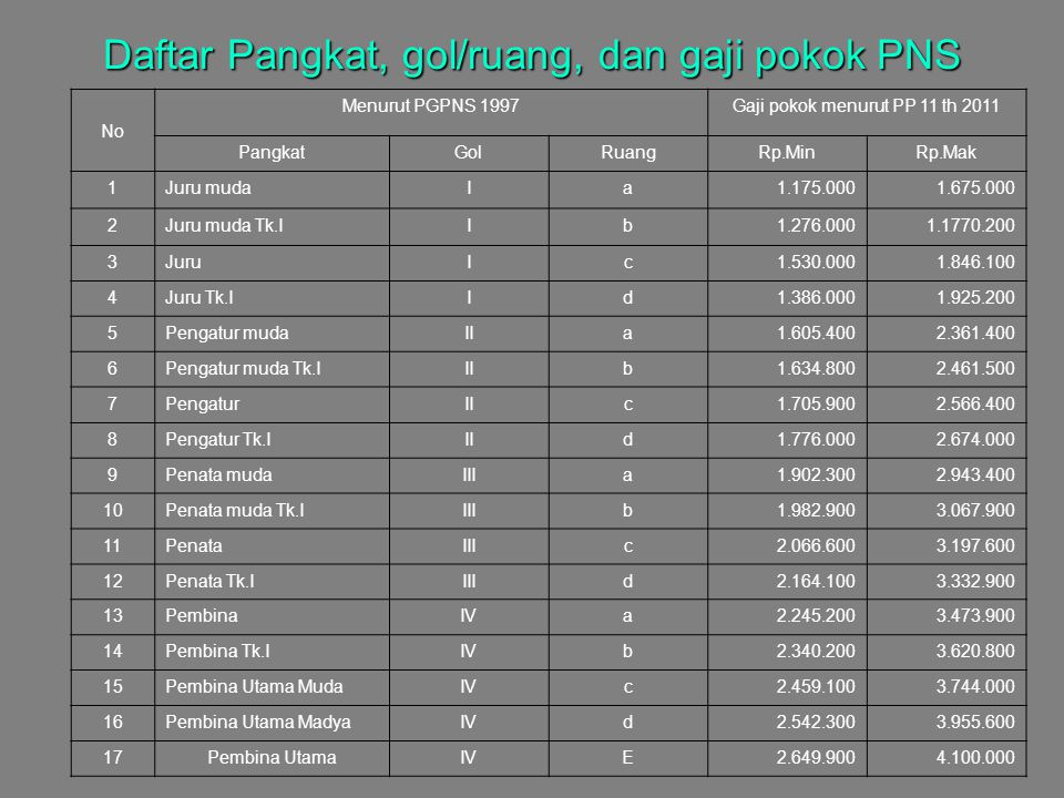 Daftar Pangkat, gol/ruang, dan gaji pokok PNS