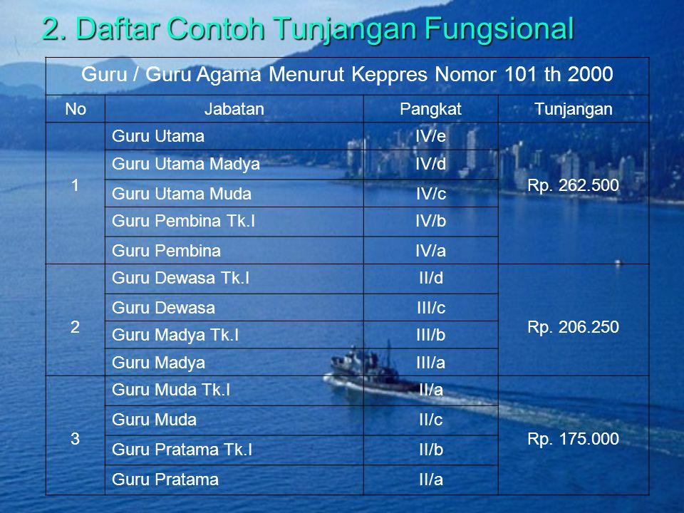 2. Daftar Contoh Tunjangan Fungsional