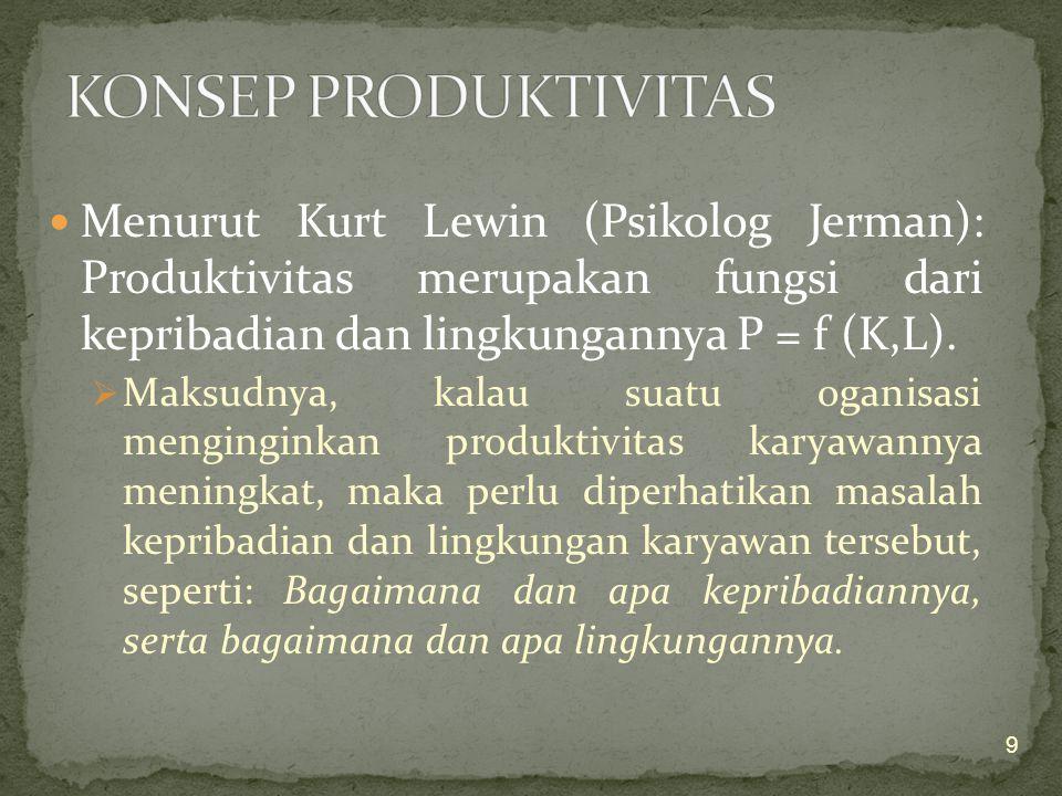 KONSEP PRODUKTIVITAS Menurut Kurt Lewin (Psikolog Jerman): Produktivitas merupakan fungsi dari kepribadian dan lingkungannya P = f (K,L).