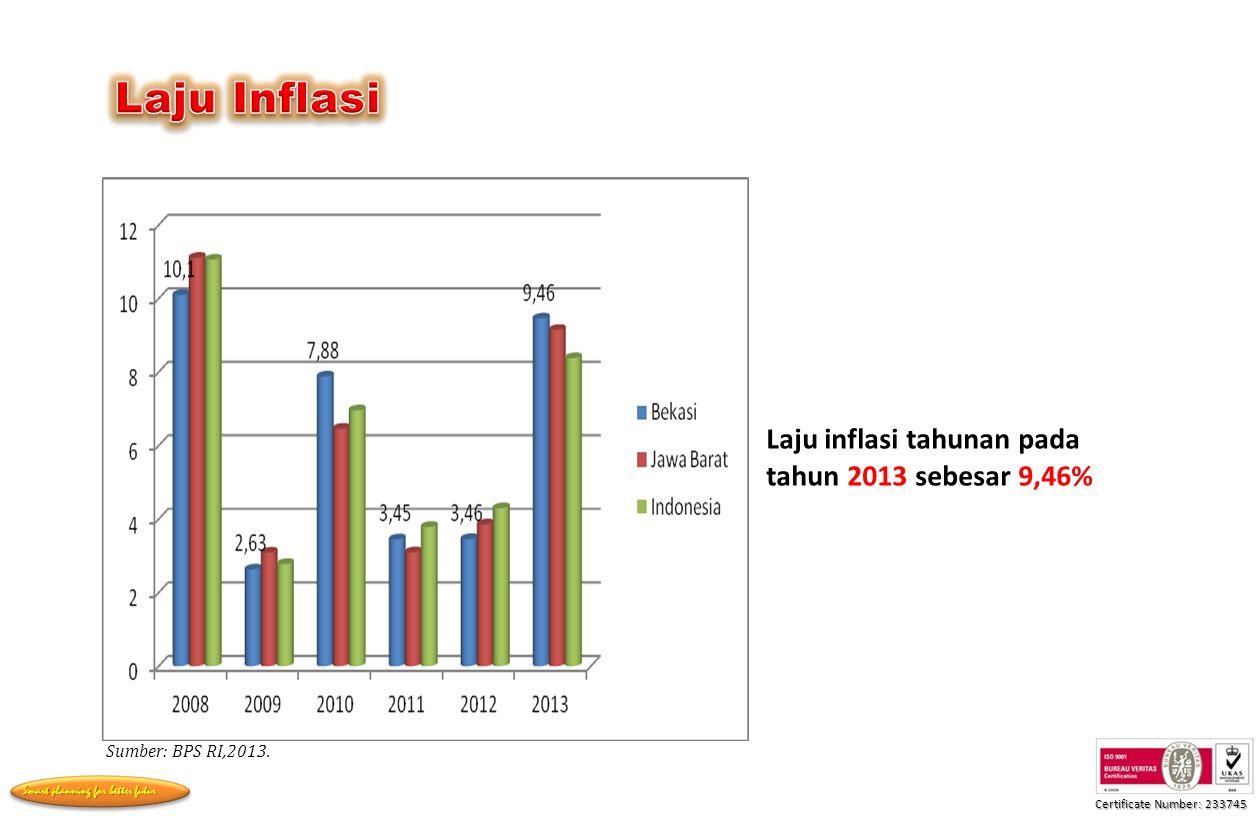 Laju Inflasi Laju inflasi tahunan pada tahun 2013 sebesar 9,46%