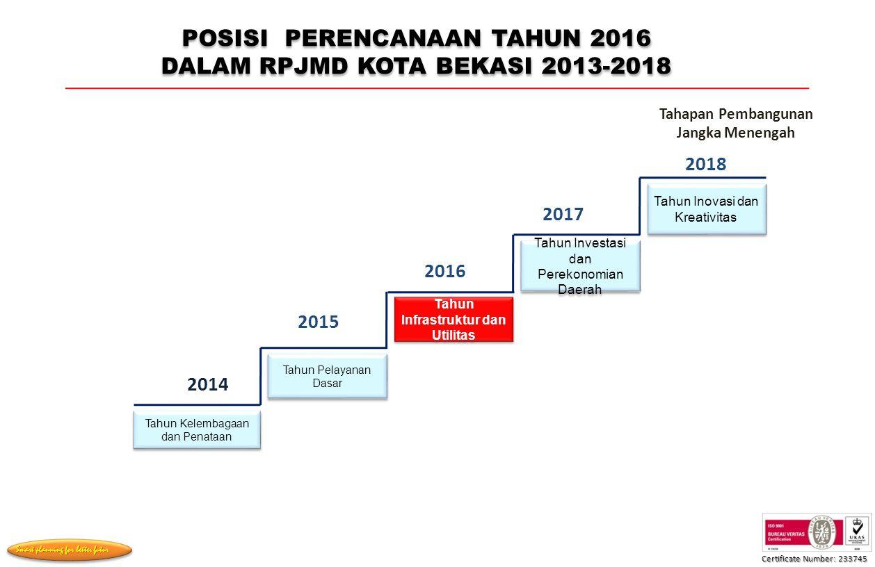 POSISI PERENCANAAN TAHUN 2016 DALAM RPJMD KOTA BEKASI 2013-2018