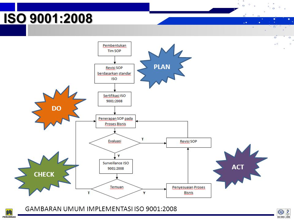 ISO 9001:2008 PLAN DO ACT CHECK GAMBARAN UMUM IMPLEMENTASI ISO 9001:2008