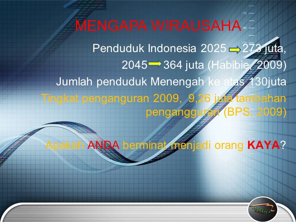 MENGAPA WIRAUSAHA Penduduk Indonesia 2025 273 juta,