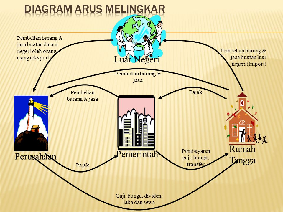 Diagram Arus Melingkar