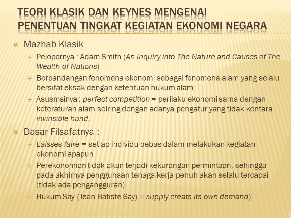 Teori Klasik dan Keynes mengenai Penentuan Tingkat Kegiatan Ekonomi Negara