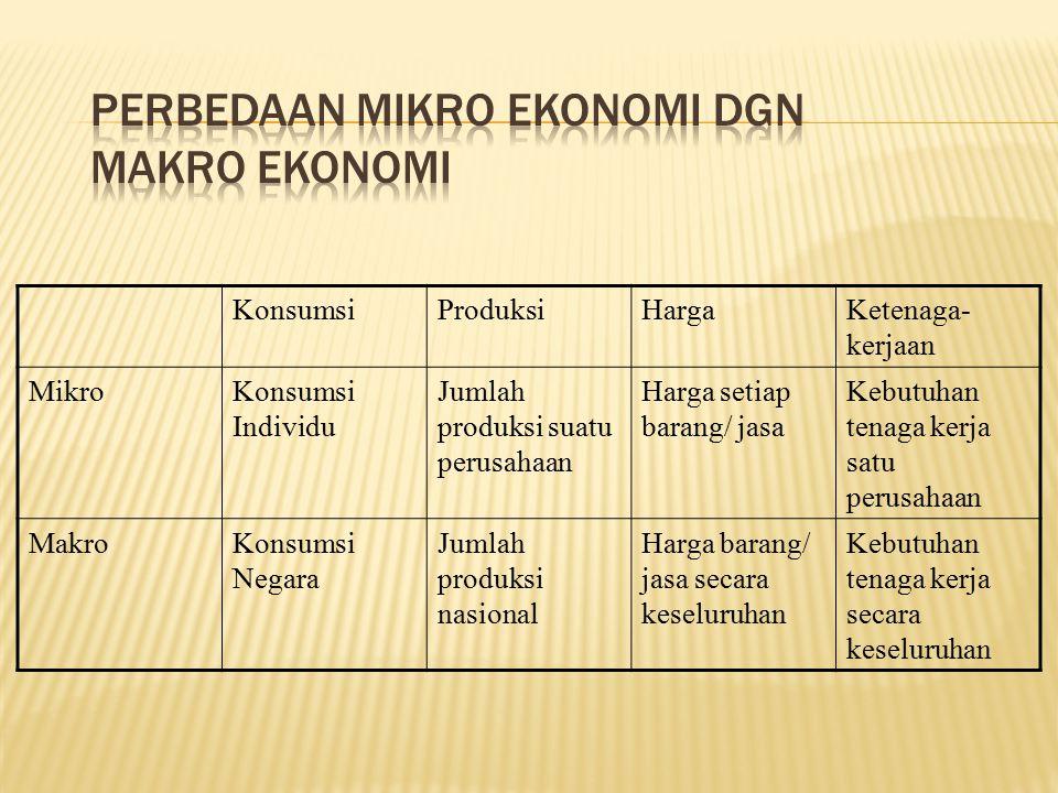 Perbedaan Mikro Ekonomi dgn Makro Ekonomi