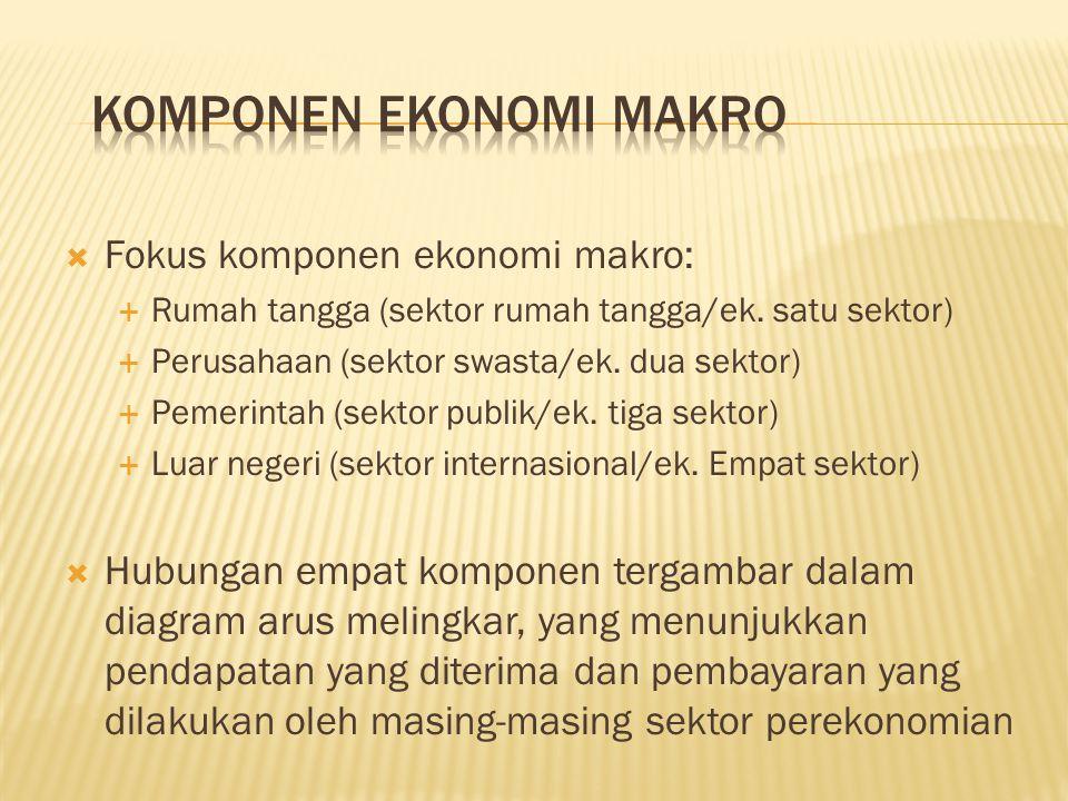 KOMPONEN EKONOMI MAKRO