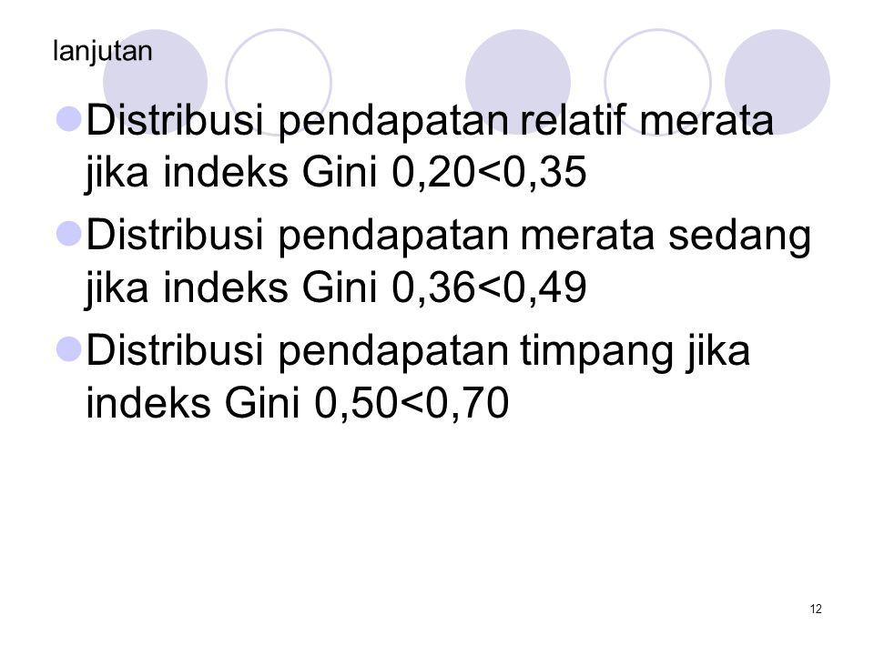 Distribusi pendapatan relatif merata jika indeks Gini 0,20<0,35