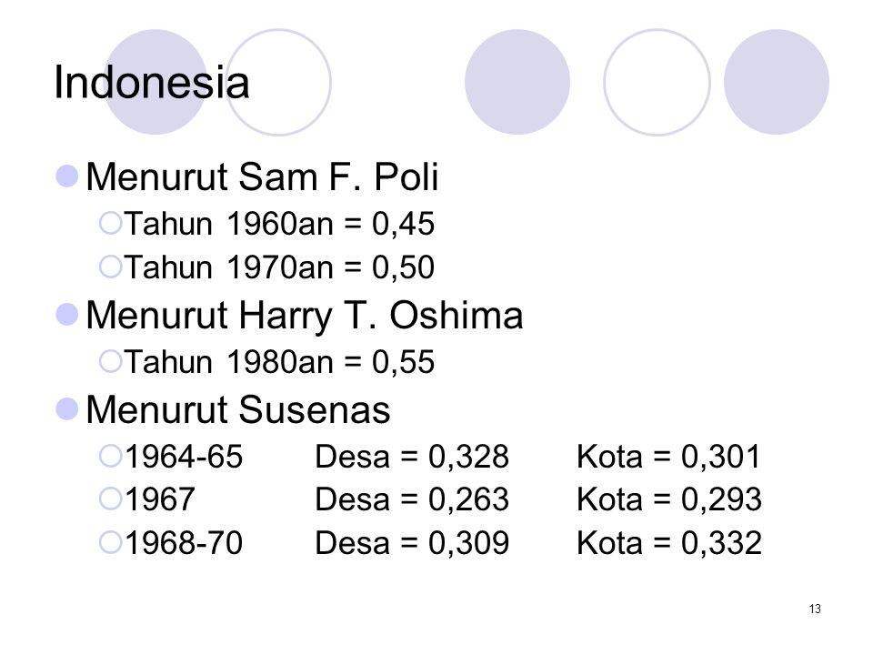 Indonesia Menurut Sam F. Poli Menurut Harry T. Oshima Menurut Susenas