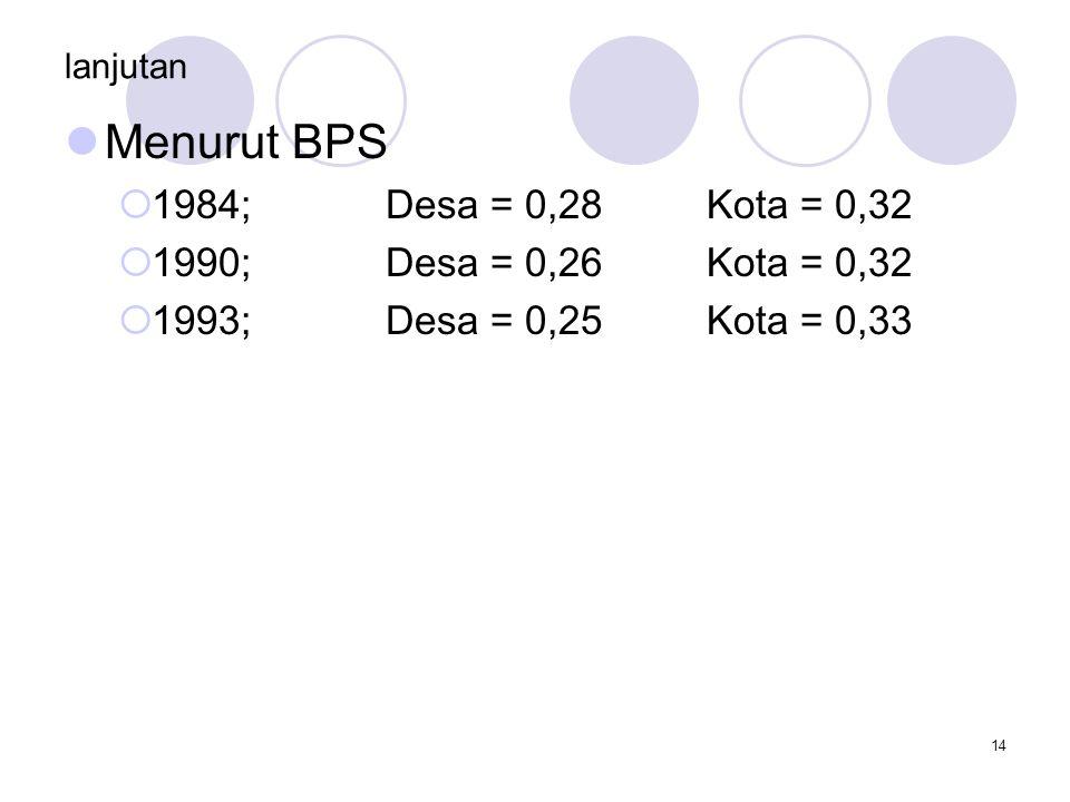 Menurut BPS 1984; Desa = 0,28 Kota = 0,32