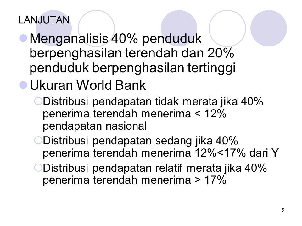 LANJUTAN Menganalisis 40% penduduk berpenghasilan terendah dan 20% penduduk berpenghasilan tertinggi.