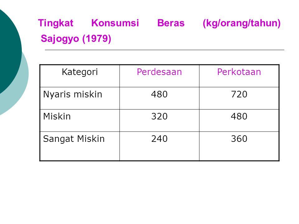 Tingkat Konsumsi Beras (kg/orang/tahun) Sajogyo (1979)