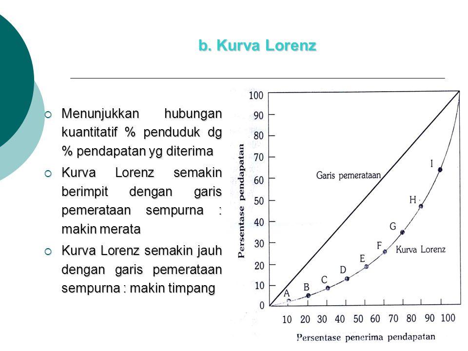b. Kurva Lorenz Menunjukkan hubungan kuantitatif % penduduk dg % pendapatan yg diterima.