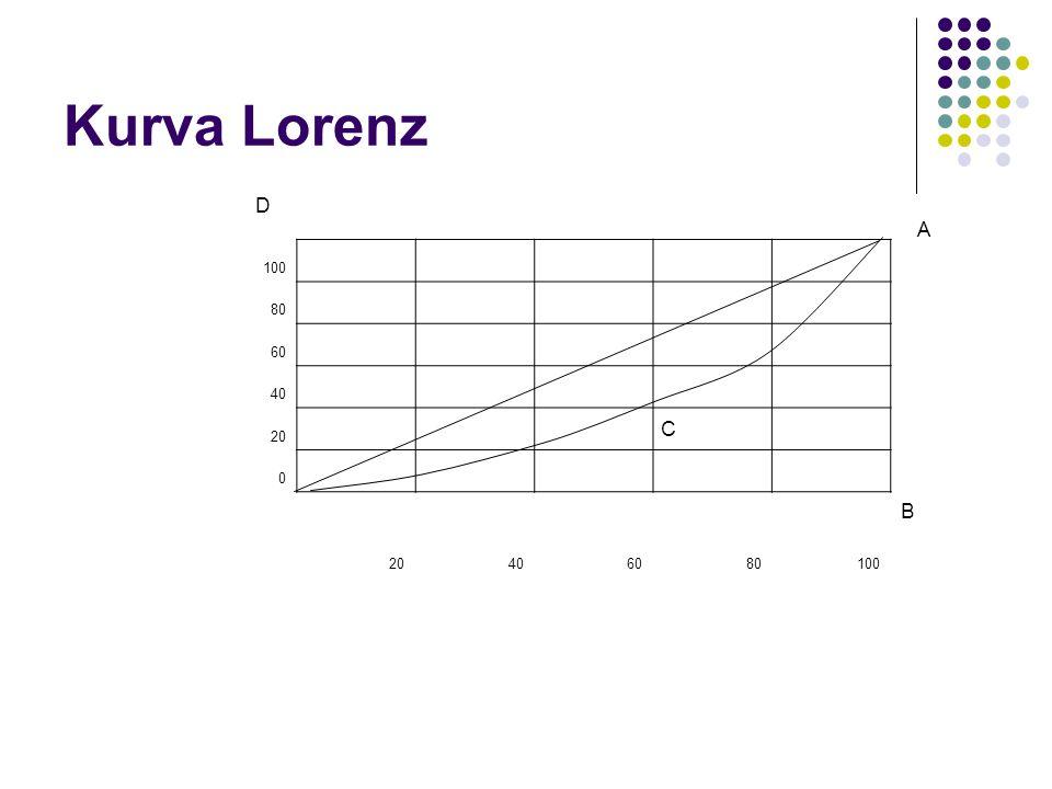 Kurva Lorenz 100 80 60 40 20 D A C B