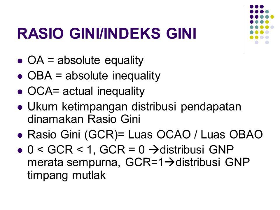RASIO GINI/INDEKS GINI